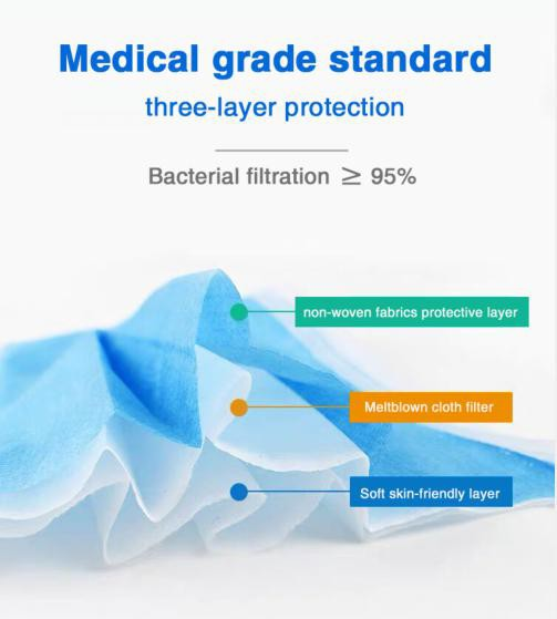 Medical grade standard, three layer protection